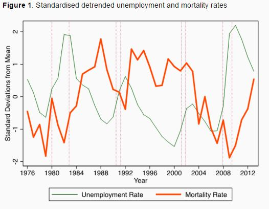 151102-economic crises mortality death rates health VoxEU
