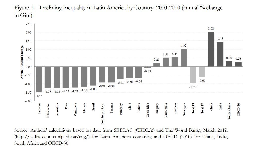 151102-inequality income world bank