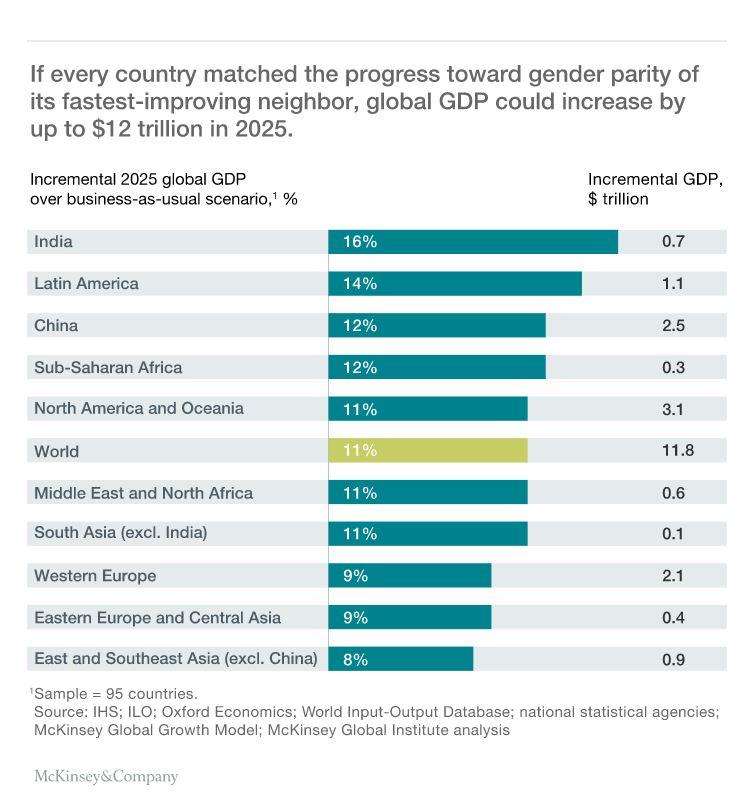 151106-Gender gap inequality women McKinsey PS