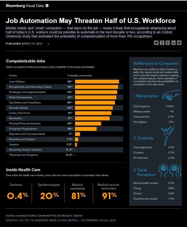 151106-jobs robots AI automation work Bloomberg