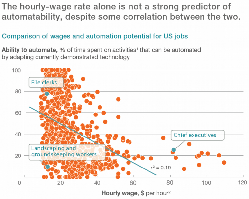 151110-robots automation wages us jobs wonk chart