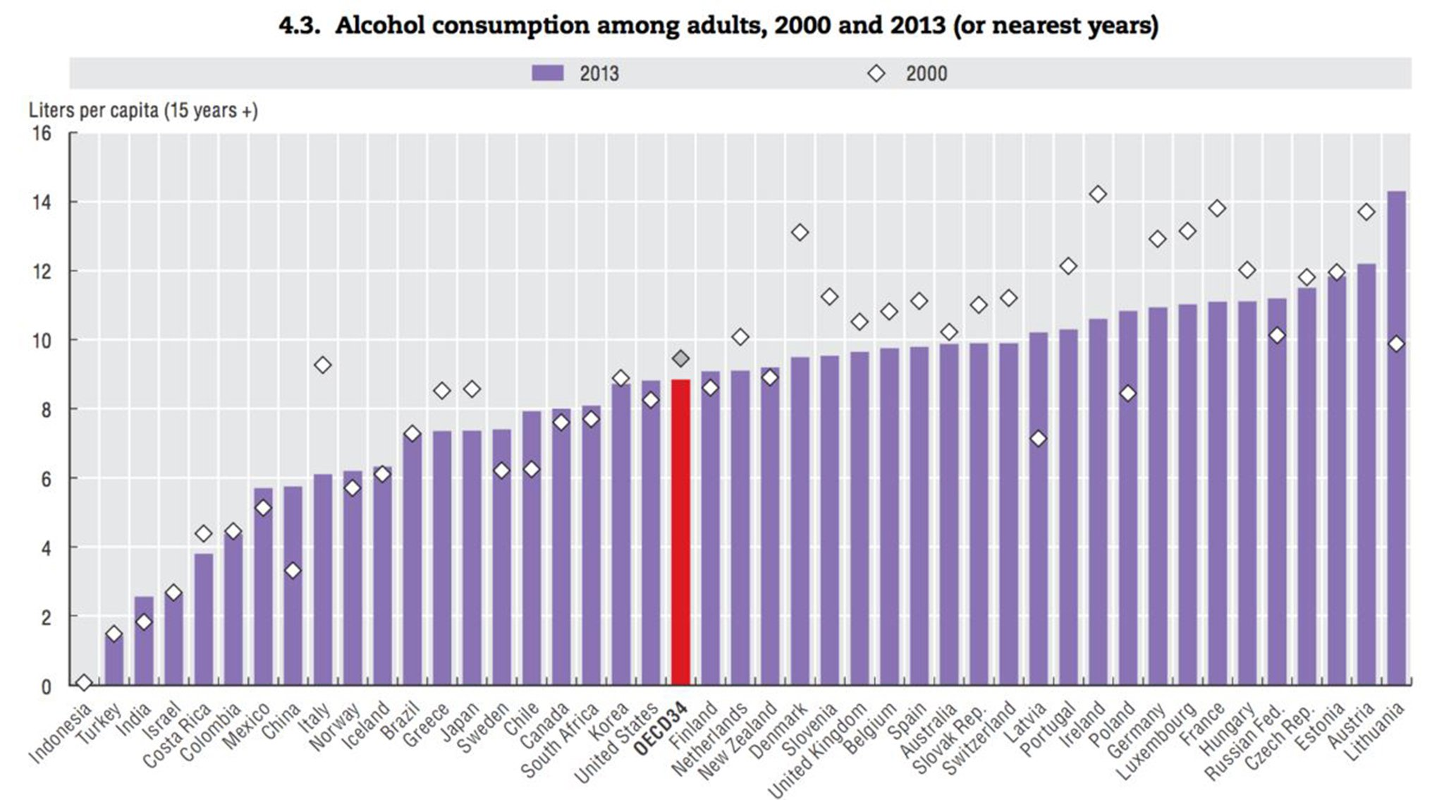 Alcohol Consumption Oecd Chart on Energy Drink Consumption Chart