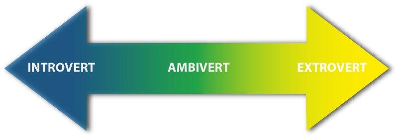 151111-extrovert introvert ambivert personality type Travis Bradberry