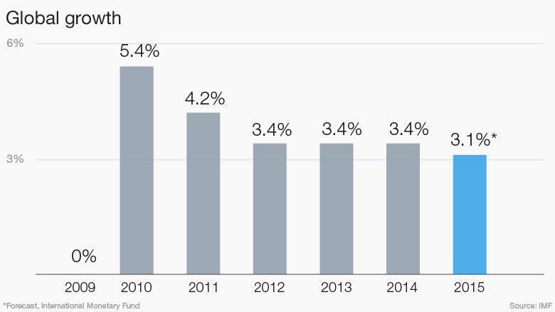 151112-Global growth IMF