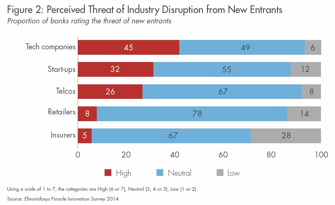 151113-banks disruption tech chart Efma-Infosys Finacle Innovation survey 2014
