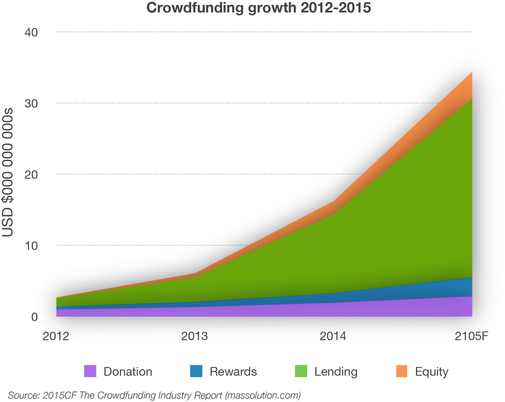 151113-crowdfunding industry masssolution.com 2015