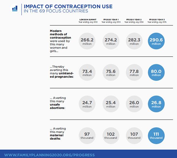 151118-Melinda Gates contraception family planning Africa IMF