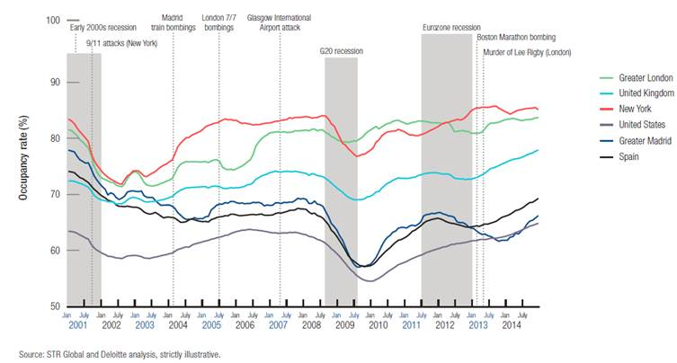 151118-tourism rates after terrorist attacks STR Global Deloitte