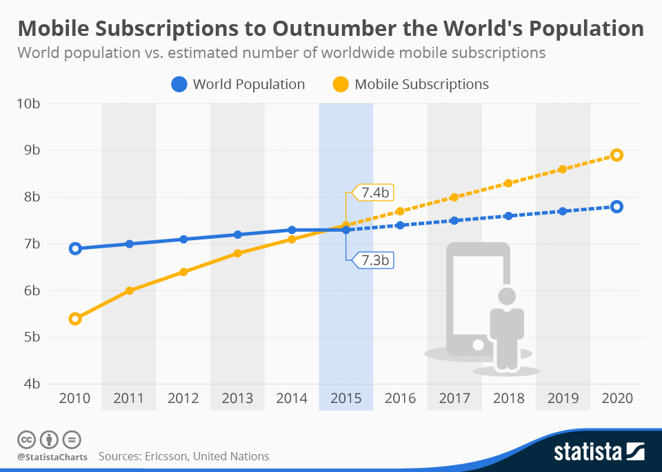 151119-mobile phone subscriptions population outnumbered statista chart