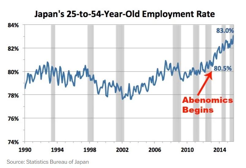 151124-Japan recession economics employment Wonk Blog