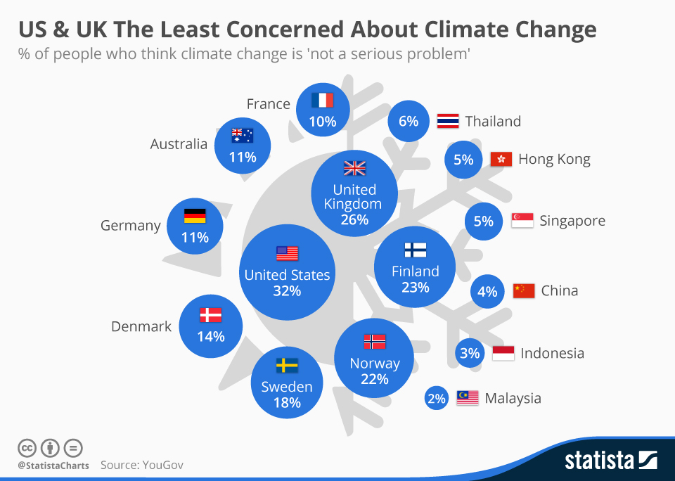 151125-Most and least concerned about climate change Statista