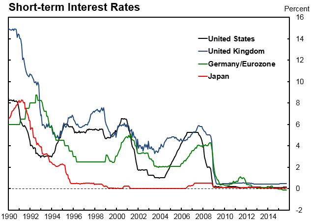 Image result for Global interest rate chart