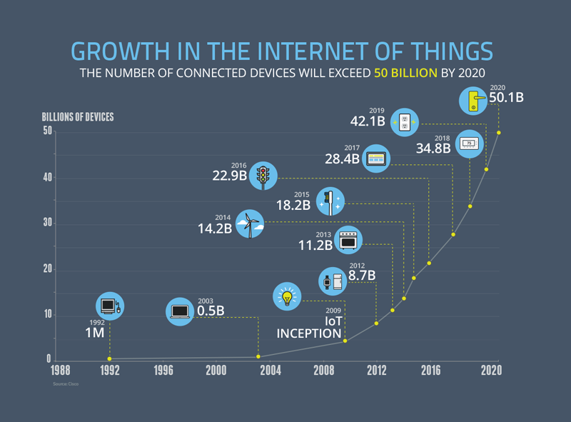 151127-Internet of Things growth technology