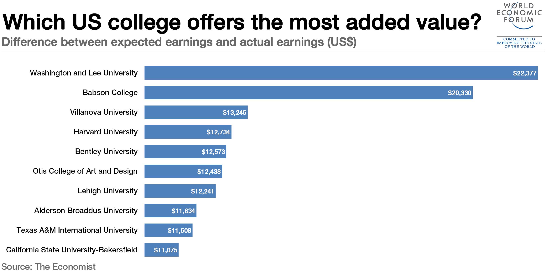 1511B12-college us added value washington and lee university chart