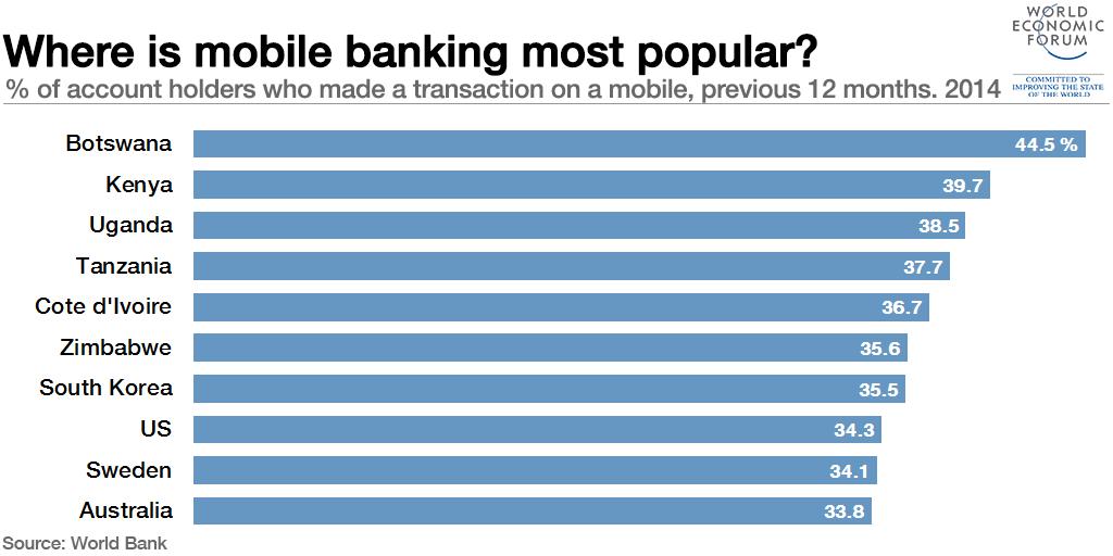 1511B18-mobile banking botswana kenya uganda