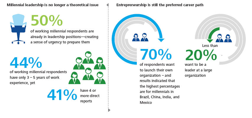 1511B22-millenials young people leadership forbes infographic