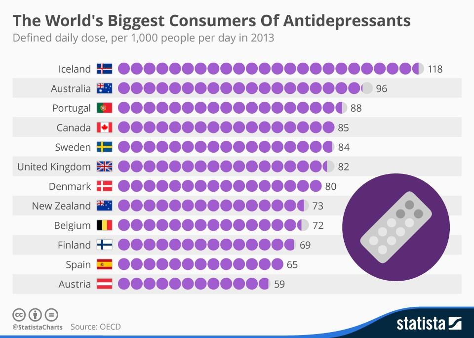 1511B46-biggest consumers of antidepressants Iceland Australia
