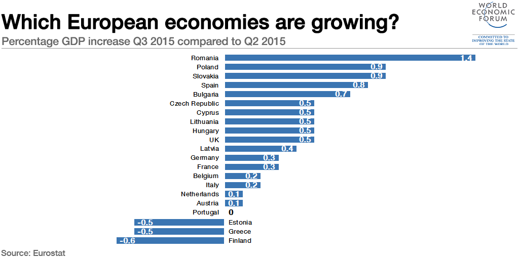 european union member economies This page provides the latest reported value for - european union gdp - plus previous releases, historical high and low,  contact us already a member login.