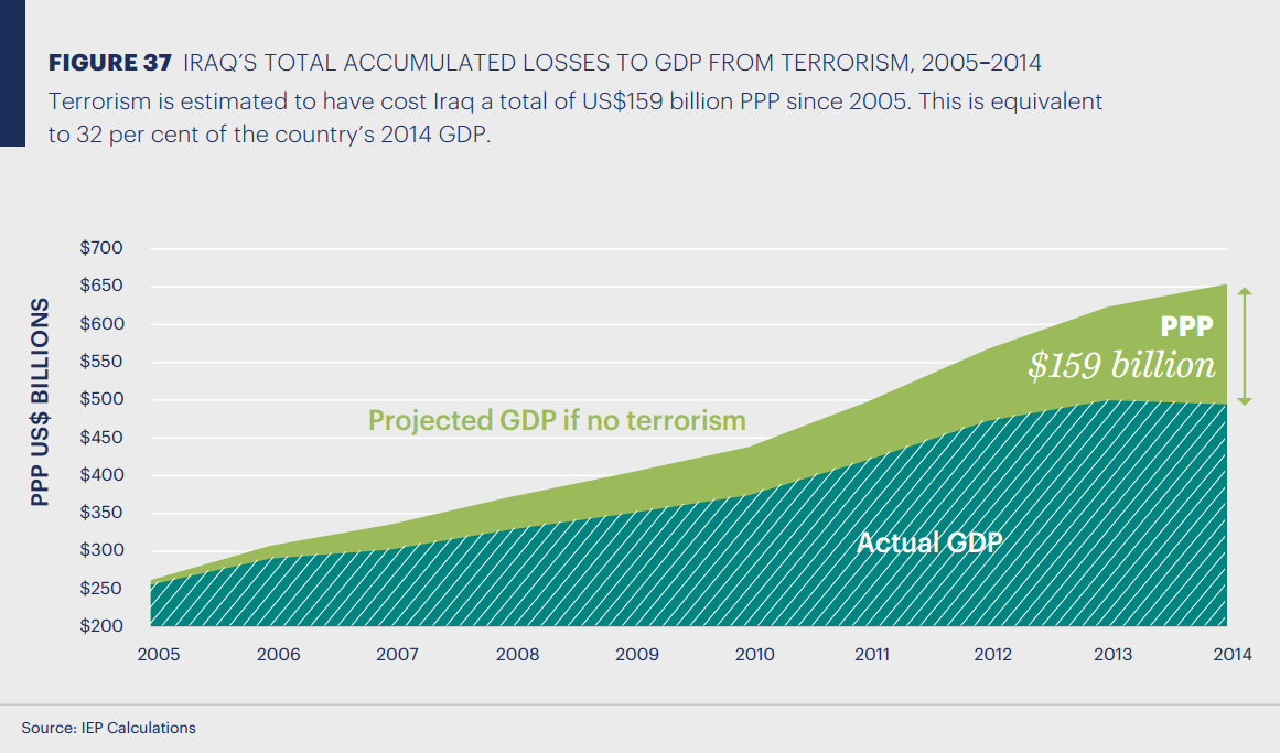 cost of terrorism 3 economics of insecurity – causes of terrorism   terrorism or  the opportunity costs of terrorism, causing a decline in terrorist activity alterna.