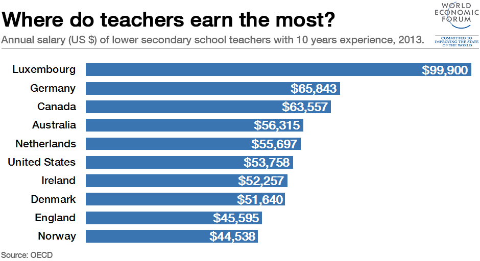 Where Do Teachers Earn The Most World Economic Forum