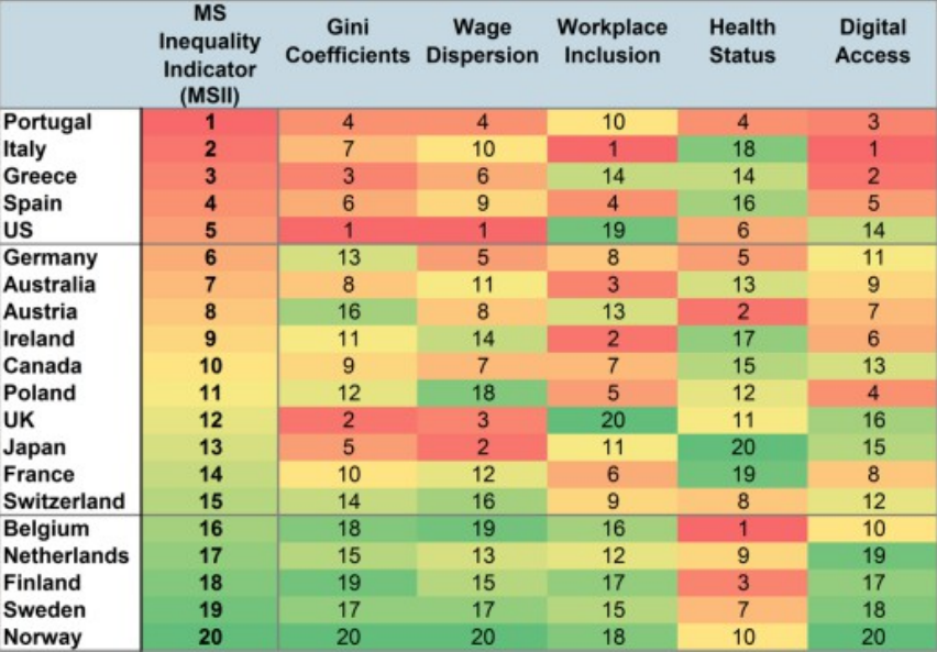Which Wealthy Countries Have The Worst Inequality World