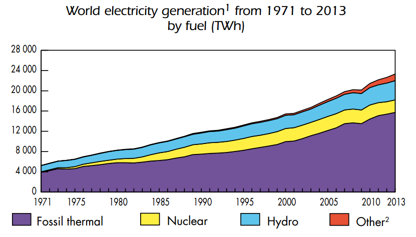 1511B74-world electricity sources 1971-2013 renewables fossil fuels nuclear hydro