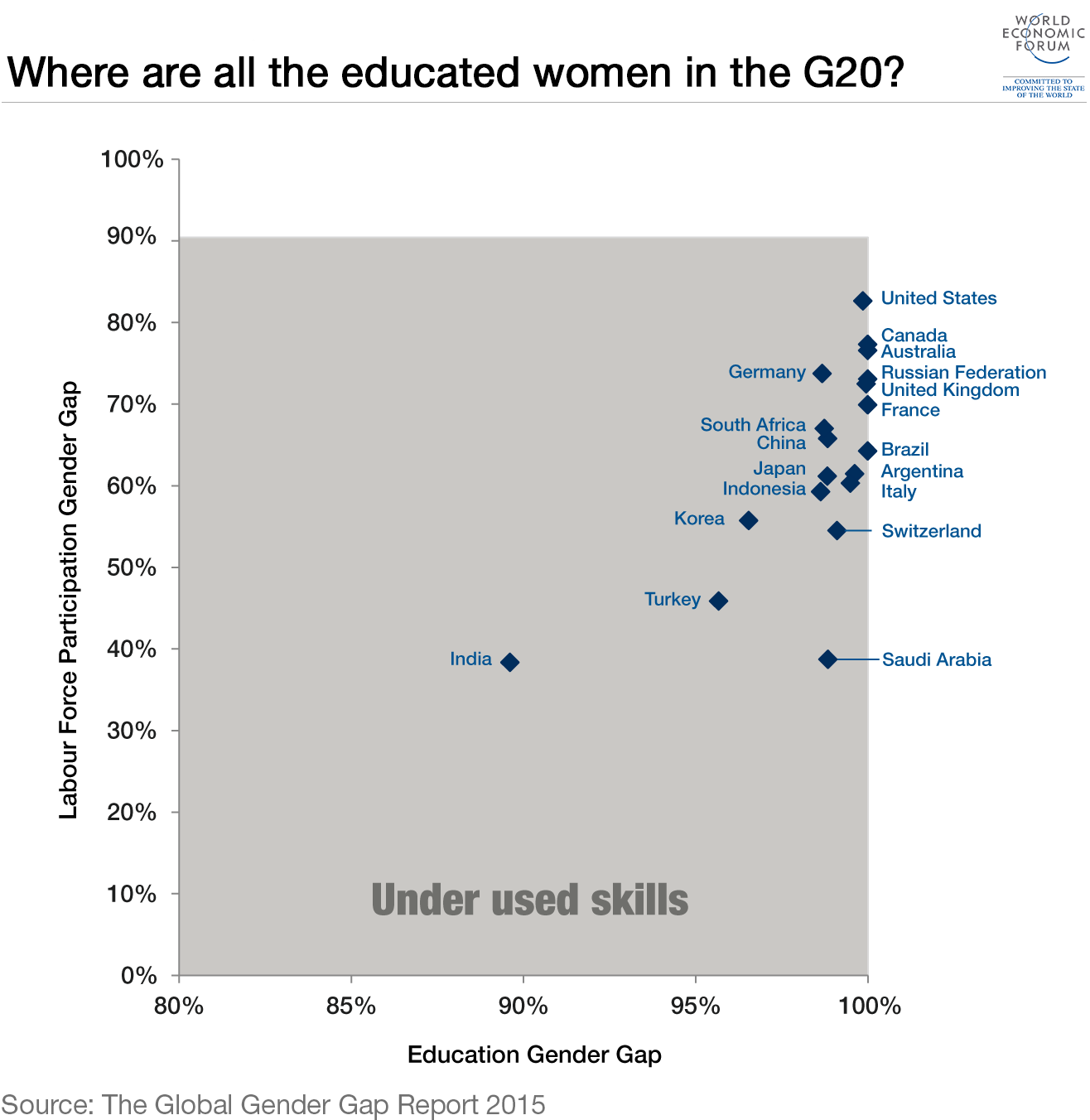 years of the global gender gap report world economic forum 3 educated women g20