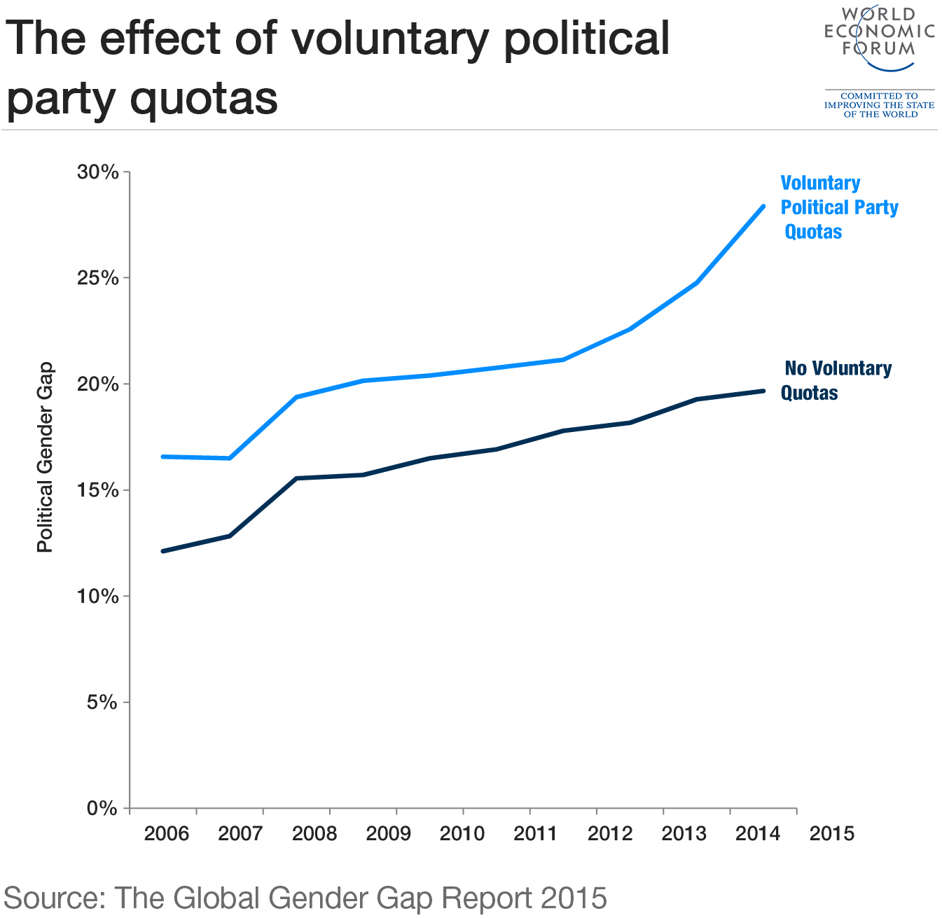 6_the-effect-of-partiy-political-voluntary-quotas-gender-gap-equality-2
