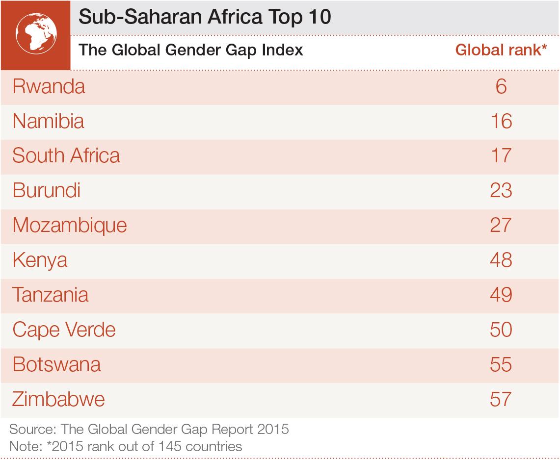 GGGR15 Africa Top 10