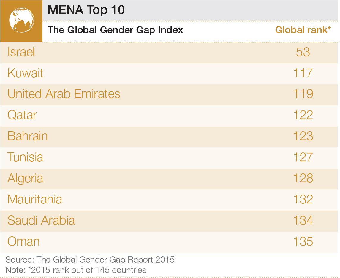 GGGR15 MENA Top 10