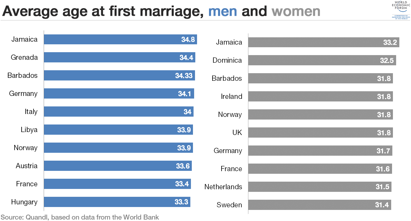 Average Age For Men To Get Married