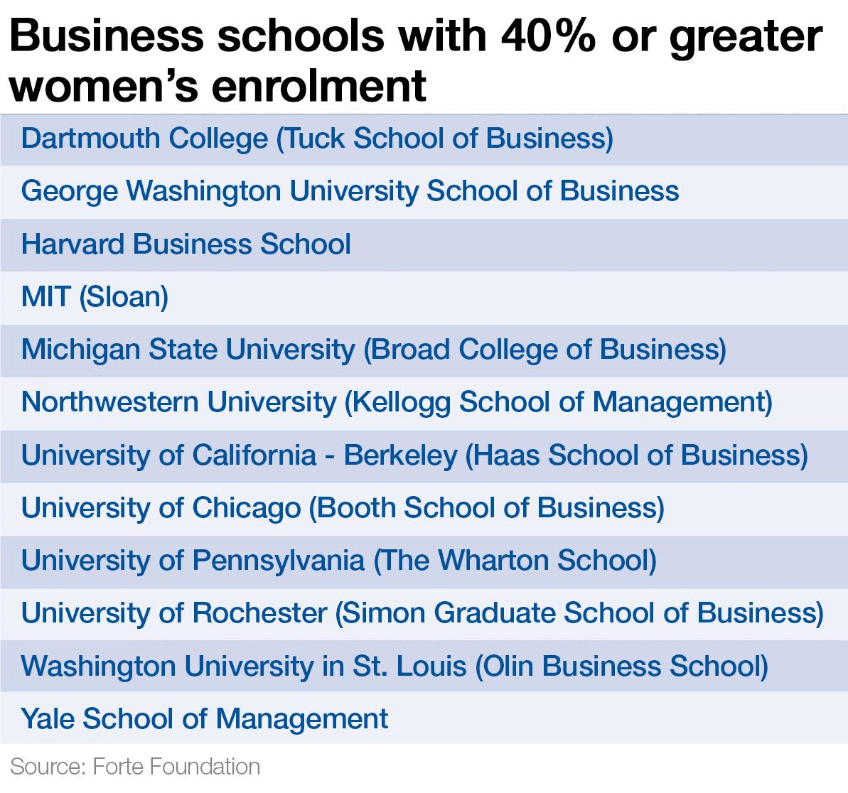 business-school-women-female-enrolment