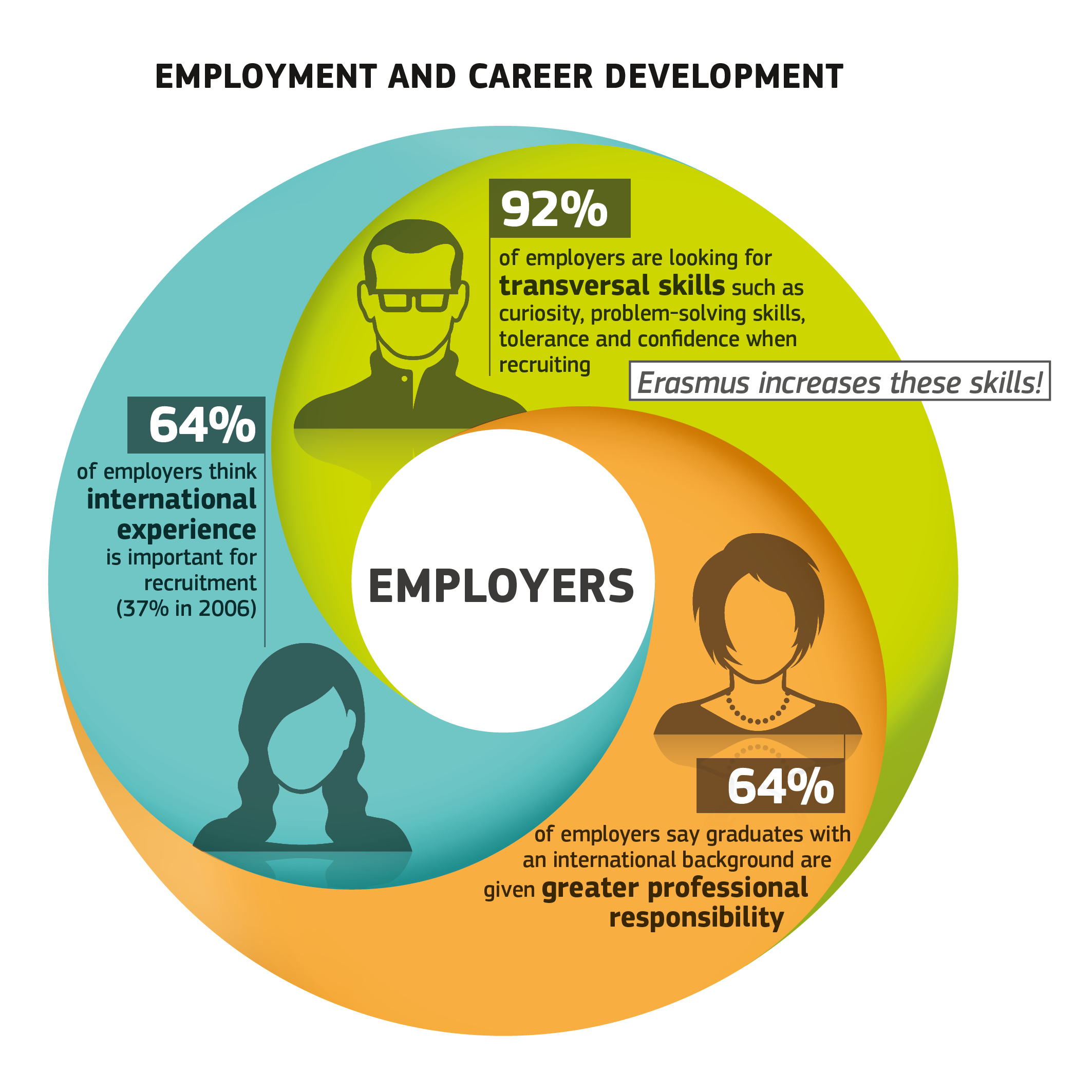 The Importance of Graduate Employability for Universities