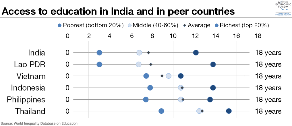 Charts That Explain Indias Economic Challenge World Economic - India poor country ranking