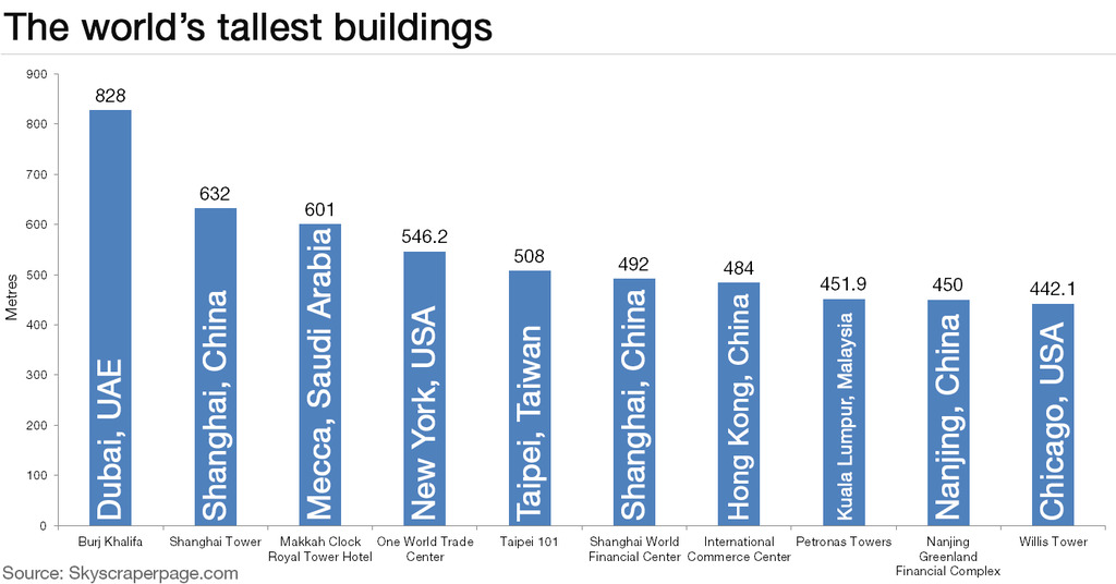 Where are the world's tallest buildings? | World Economic Forum