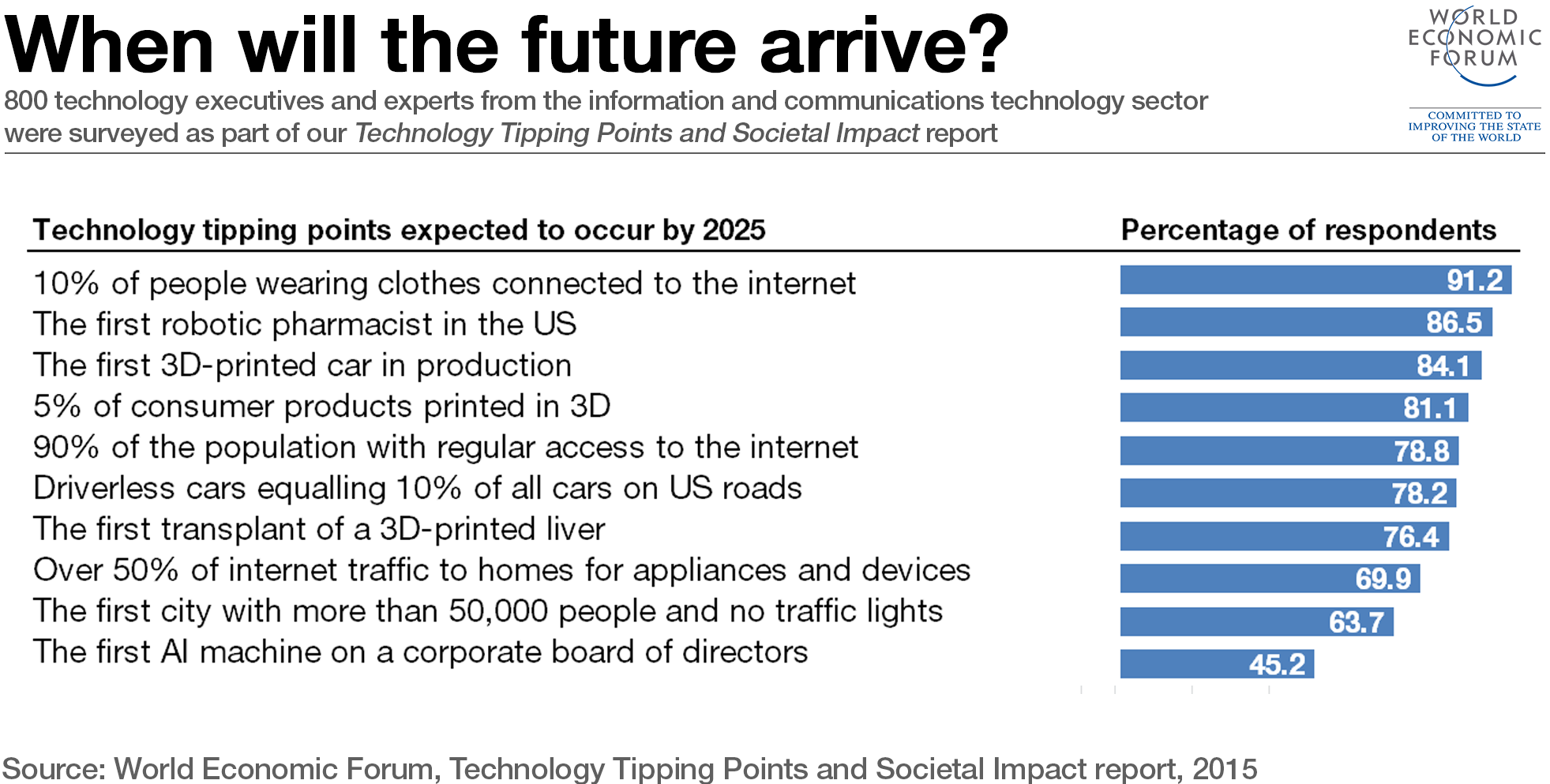 technology-tipping-points-NEW