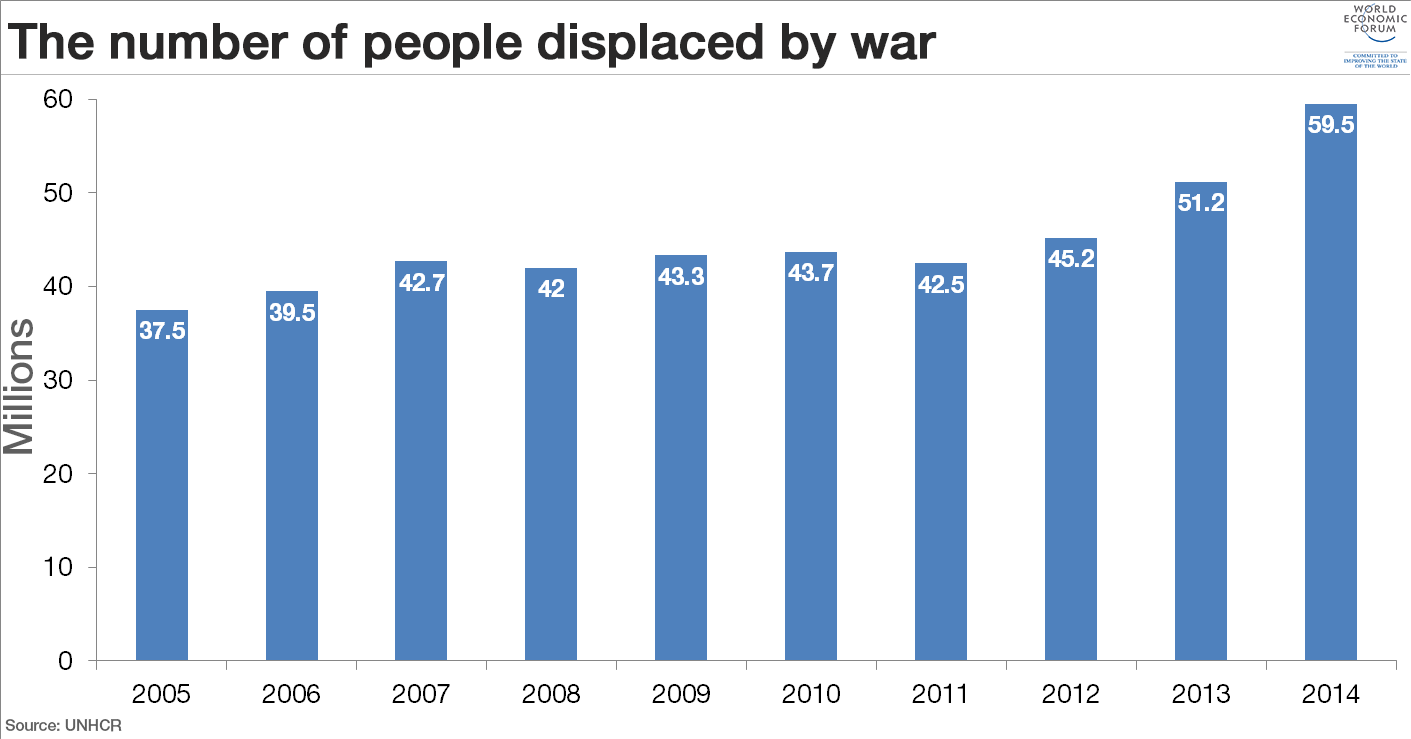 war-displacement