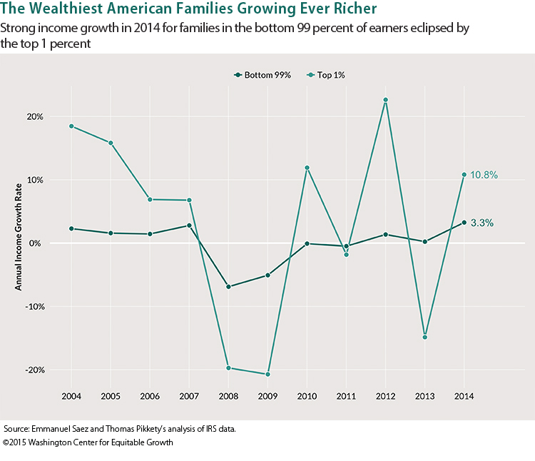 150701-US income inequality equitable growth chart