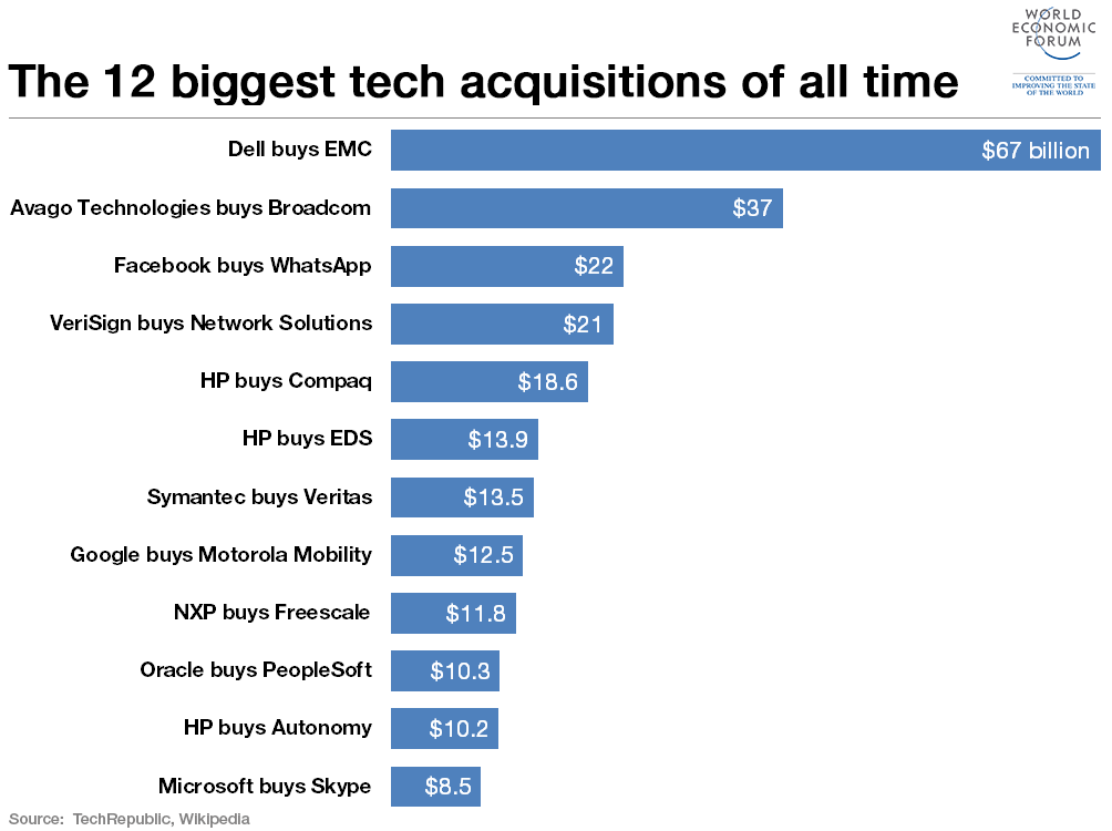 151014-tech acquisitions dell emc forum chart