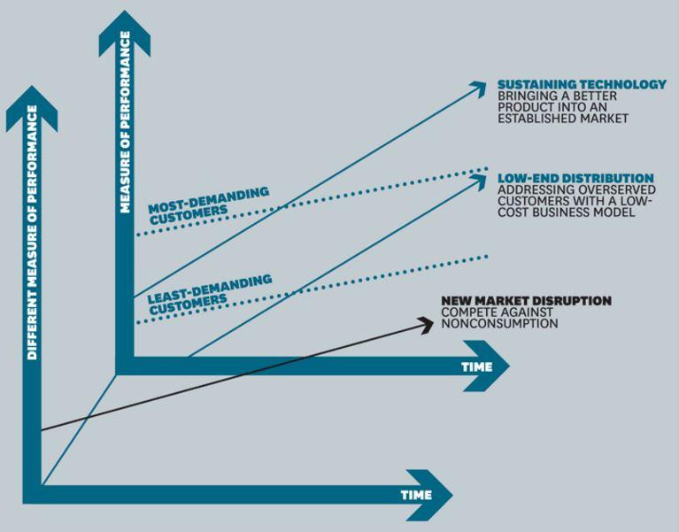 151120-disruption disruptive technology innovation HBR