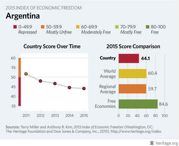 151123-economic freedom Argentina Heritage.org