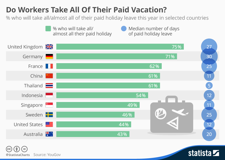 1511B29-paid holiday annual leave UK Germany statista chart