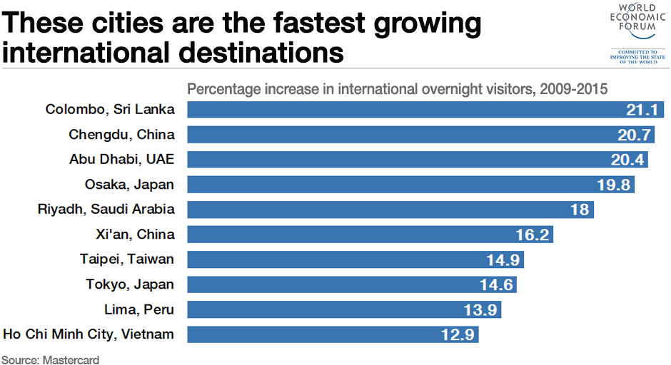 1511B58-fastest growing international destination cities colombo chengdu