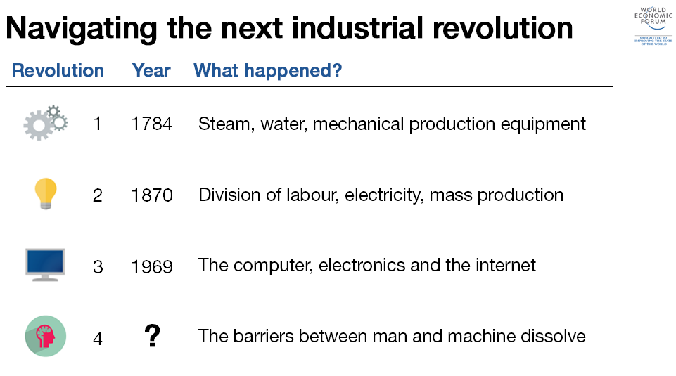 industrial revolution began