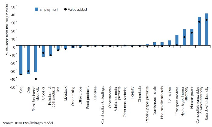 151202-climate change job industries sectors OECD chart