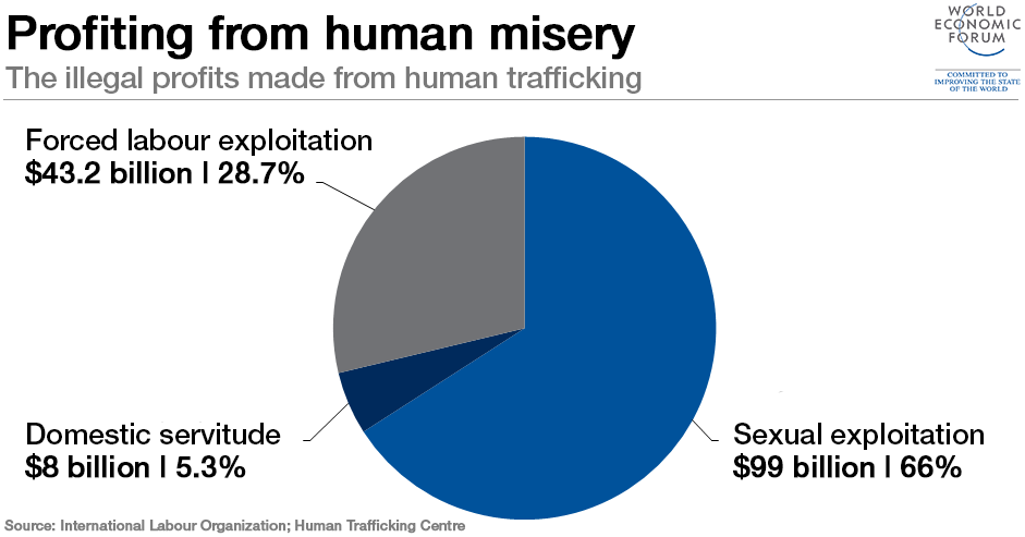 151202-human trafficking slavery International Labour Organisation