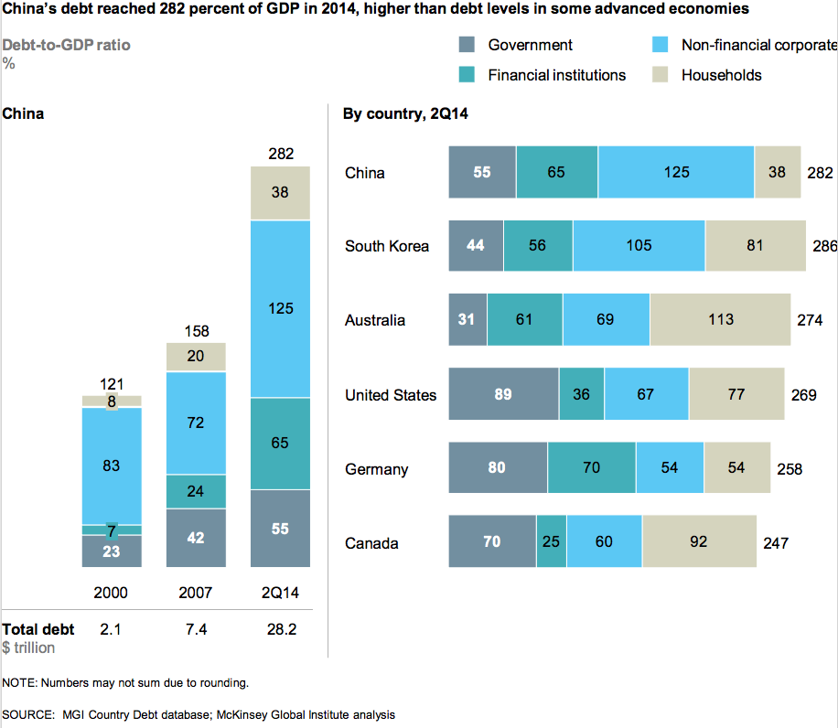 151203-China debt GDP economics McKinsey