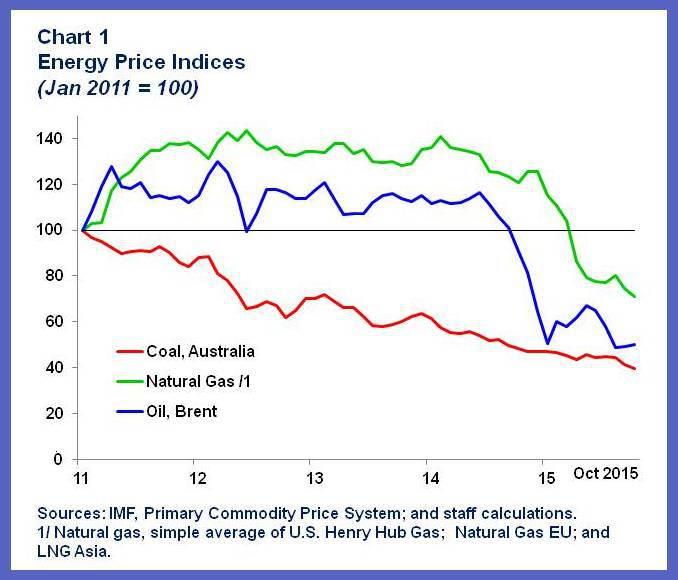 151203-oil prices carbon IMF