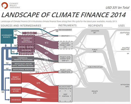 151207-climate finance flows climate change World Bank