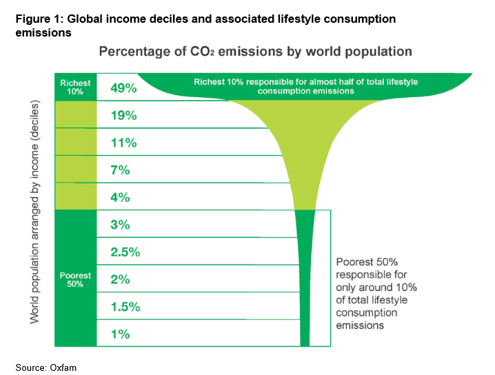 151207-wealth climate change emissions carbon chart